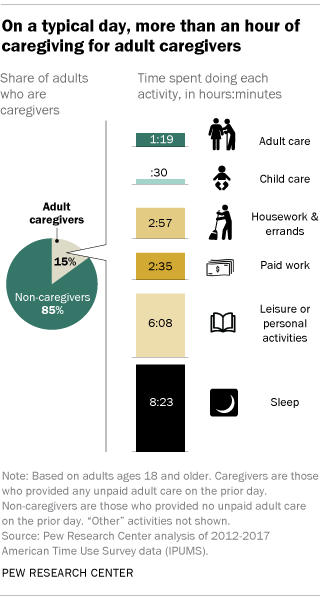 On a typical day, more than an hour of caregiving for adult caregivers