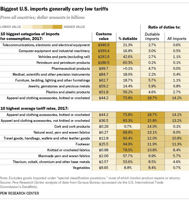 Biggest U.S. imports generally carry low tariffs