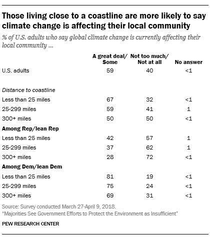Those living close to a coastline are more likely to say climate change is affecting their local community