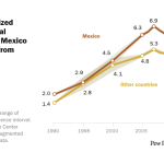 U.S. unauthorized immigrant total declines from Mexico but is steady from other nations