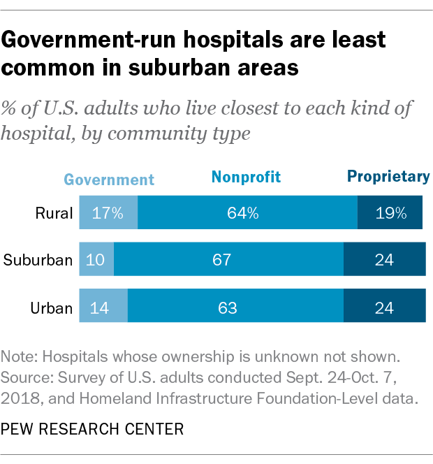 Government-run hospitals are least common in suburban areas