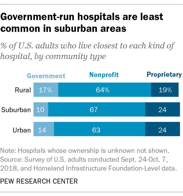 Government-run hospitals are least common in suburban areas