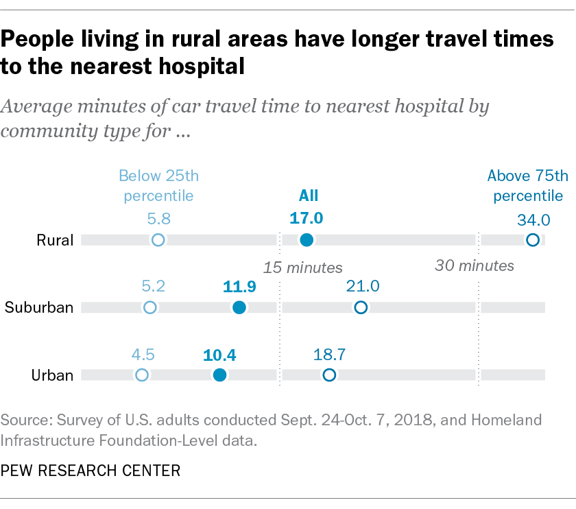 People living in rural areas have longer travel times to the nearest hospital