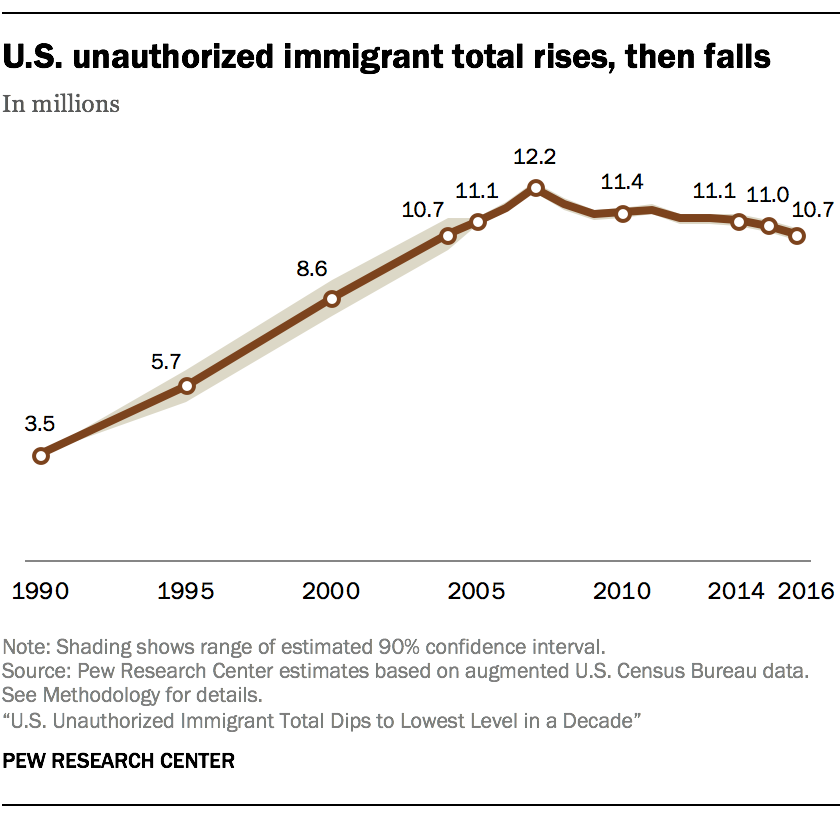 U.S. unauthorized immigrant total rises, then falls