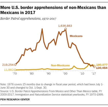 More U.S. border apprehensions of non-Mexicans than Mexicans in 2017