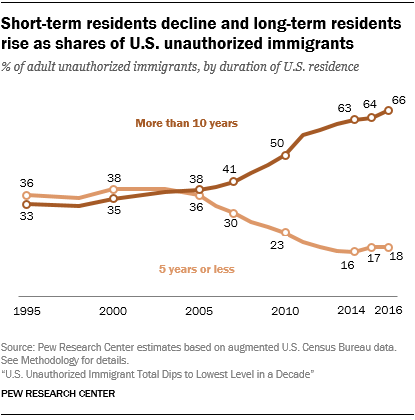 Short-term residents decline and long-term residents rise as shares of U.S. unauthorized immigrants