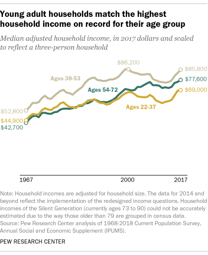 Millennial households earn more than young adult households