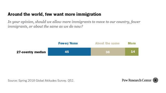 Around the world, few want more immigration
