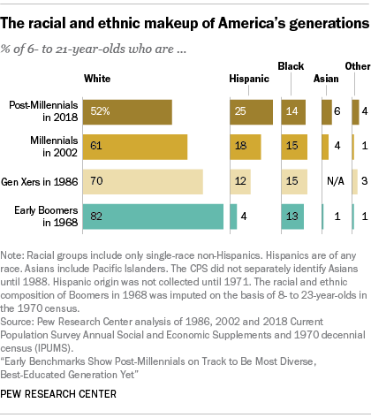 The racial and ethnic makeup of America's generations