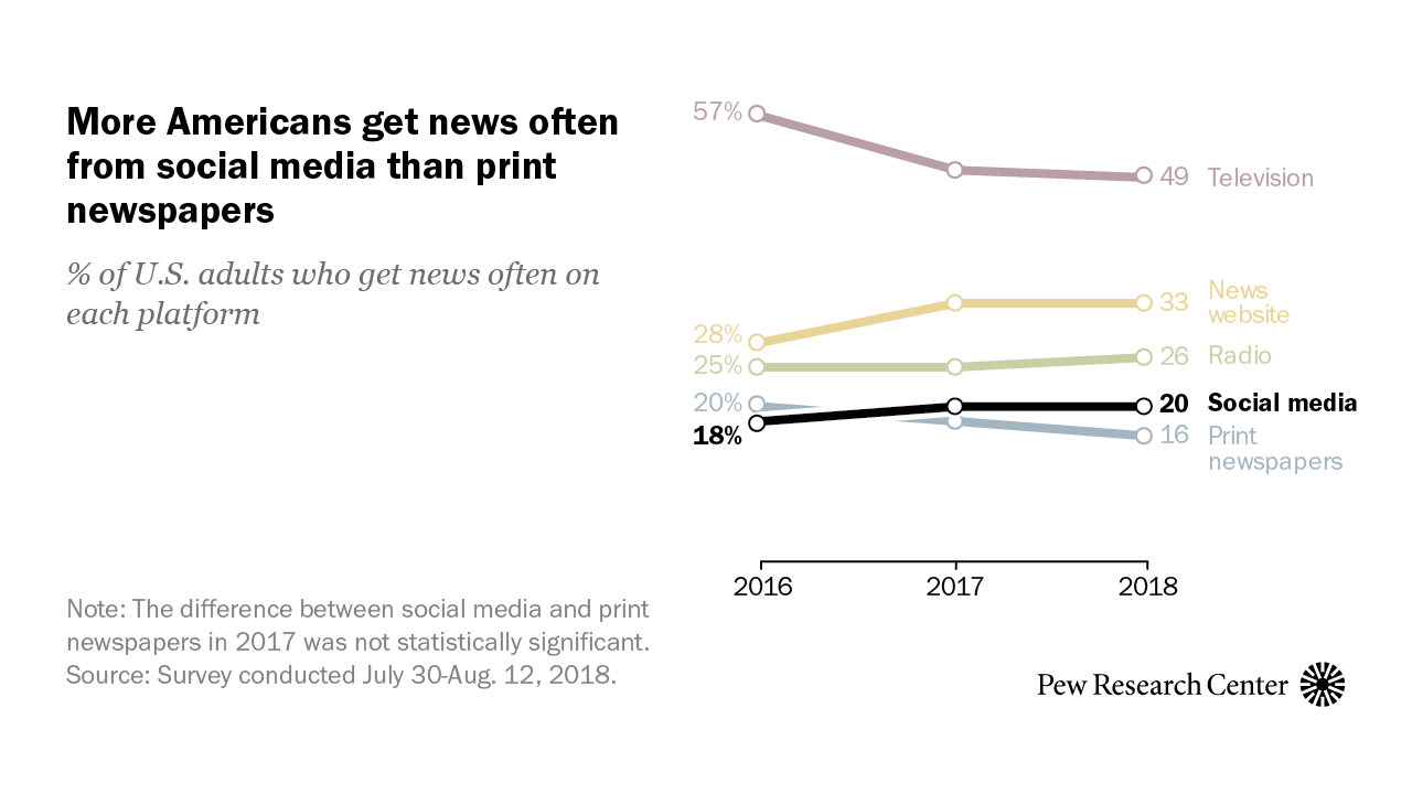 Half of UK adults get their news from social media, Ofcom finds ... | 720x1280