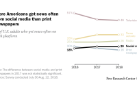 More Americans get news often from social media than print newspapers