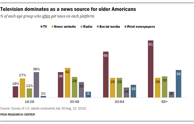 Television dominates as the news source for older Americans