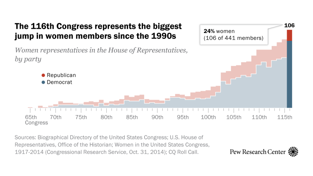 The 116th Congress represents the biggest jump in women members since the 1990s