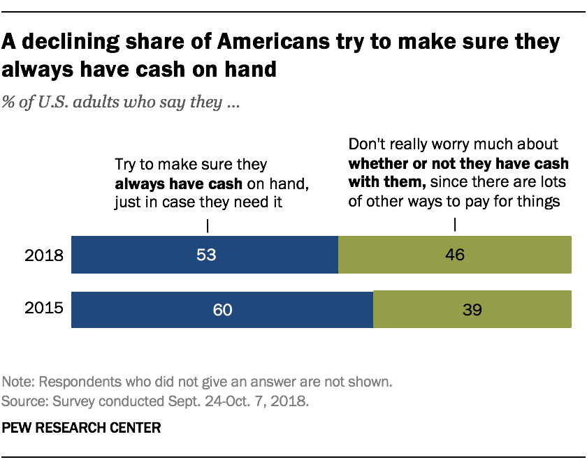 A declining share of Americans try to make sure they always have cash on hand