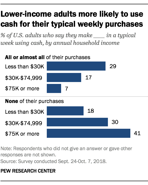 Lower-income adults more likely to use cash for their typical weekly purchases