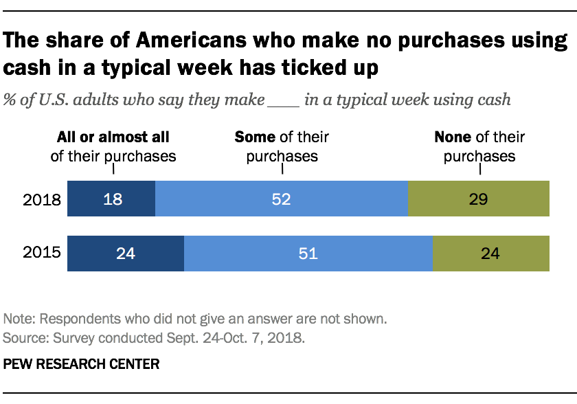 The share of Americans who make no purchases using cash in a typical week has ticked up