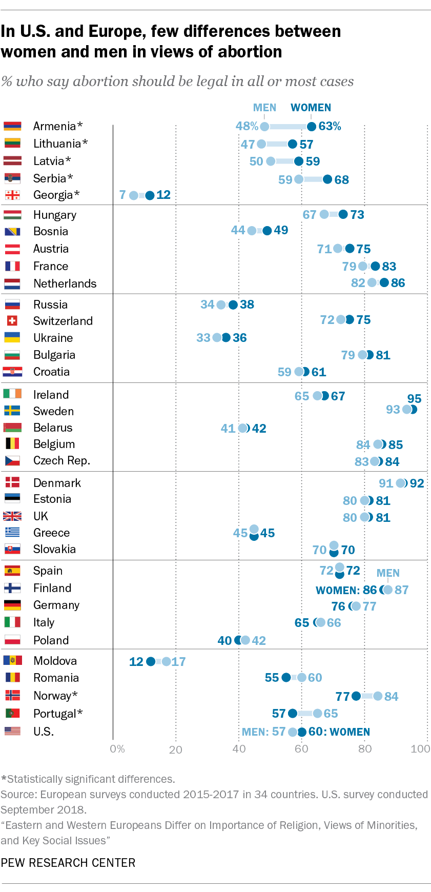 In U.S. and Europe, few differences between women and men in views of abortion
