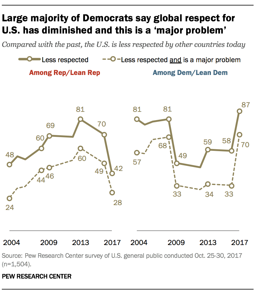 Large majority of Democrats say global respect for U.S. has diminished and this is a 'major problem'