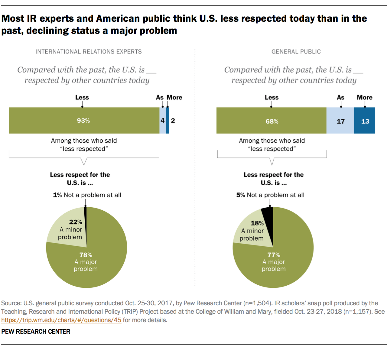 Most IR experts and American public think U.S. less respected today than in the past, declining status a major problem