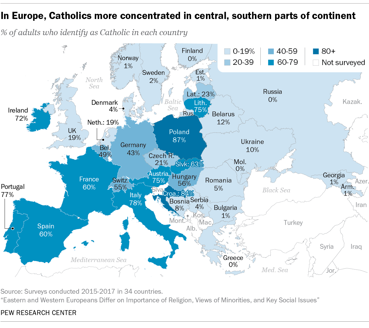 In Europe, Catholics more concentrated in central, southern parts of continent