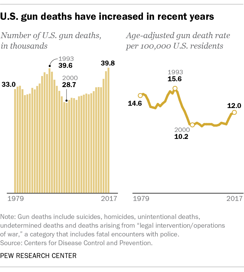 U.S. gun deaths have increased in recent years