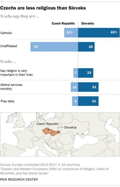 Czechs are less religious than Slovaks