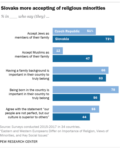 Slovaks more accepting of religious minorities