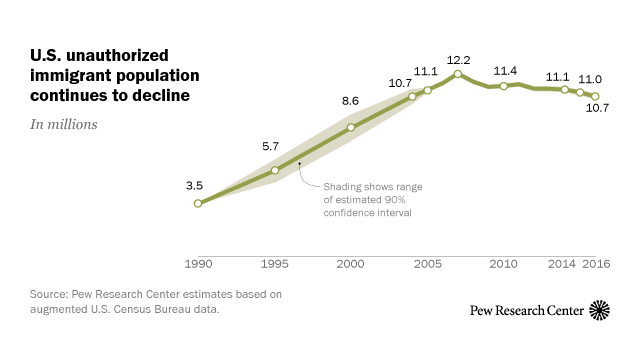 U.S. unauthorized immigrant population continues to decline