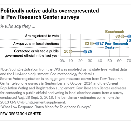 Politically active adults overrepresented in Pew Research Center surveys