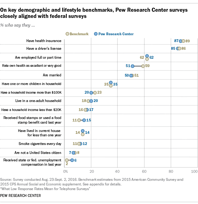 On key demographic and lifestyle benchmarks, Pew Research Center surveys closely align with federal surveys
