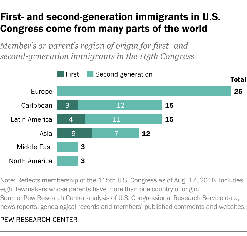 First- and second-generation immigrants in U.S. Congress come from many parts of the world