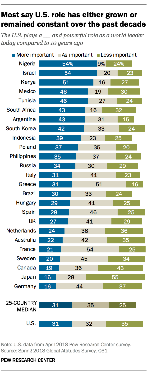 Most say U.S. role has either grown or remained constant over the past decade