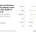 Russians, Indians and Germans see their country playing a more important role than people in other countries do