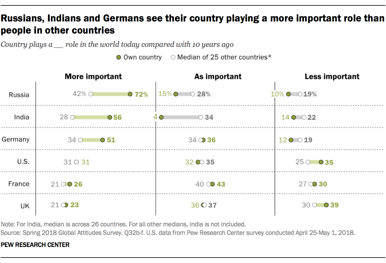Russians, Indians and Germans see their country playing a more important role than people in other countries