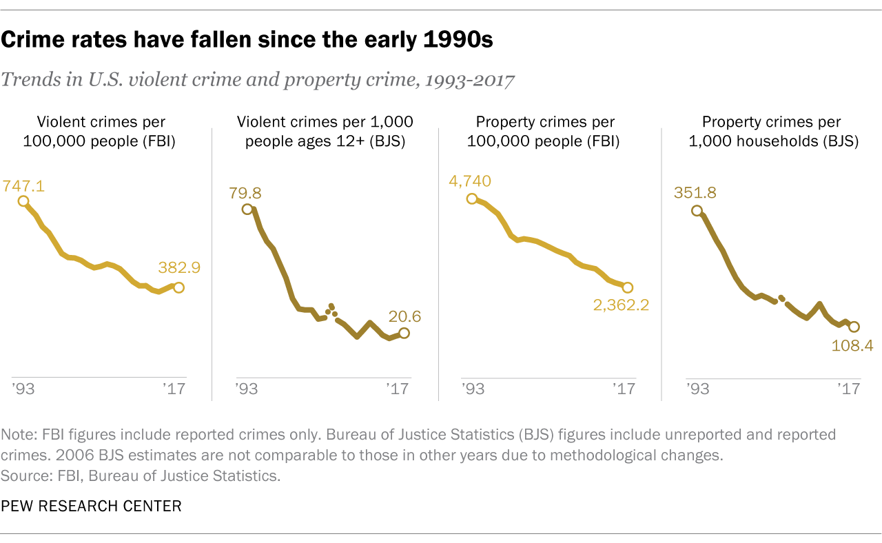5 facts about crime in the U S  | Pew Research Center