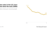 Crime rates in the U.S. have fallen since the early 1990s