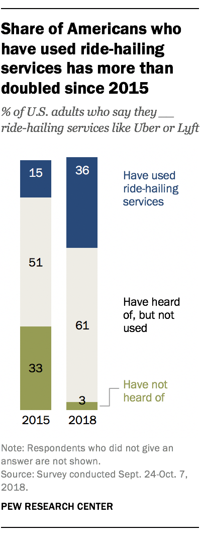 Share of Americans who have used ride-hailing services has more than doubled since 2015
