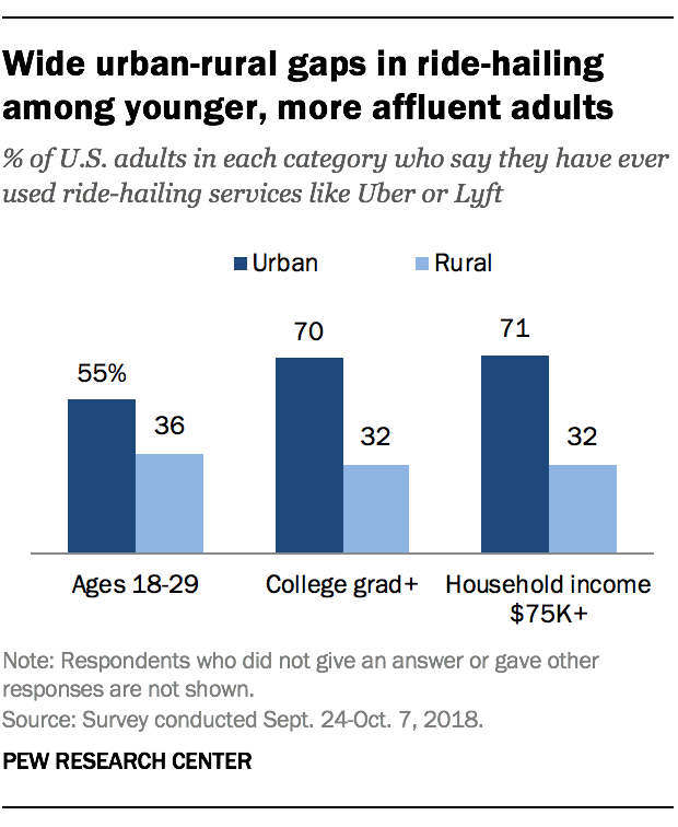 Wide urban-rural gaps in ride-hailing among younger, more affluent adults