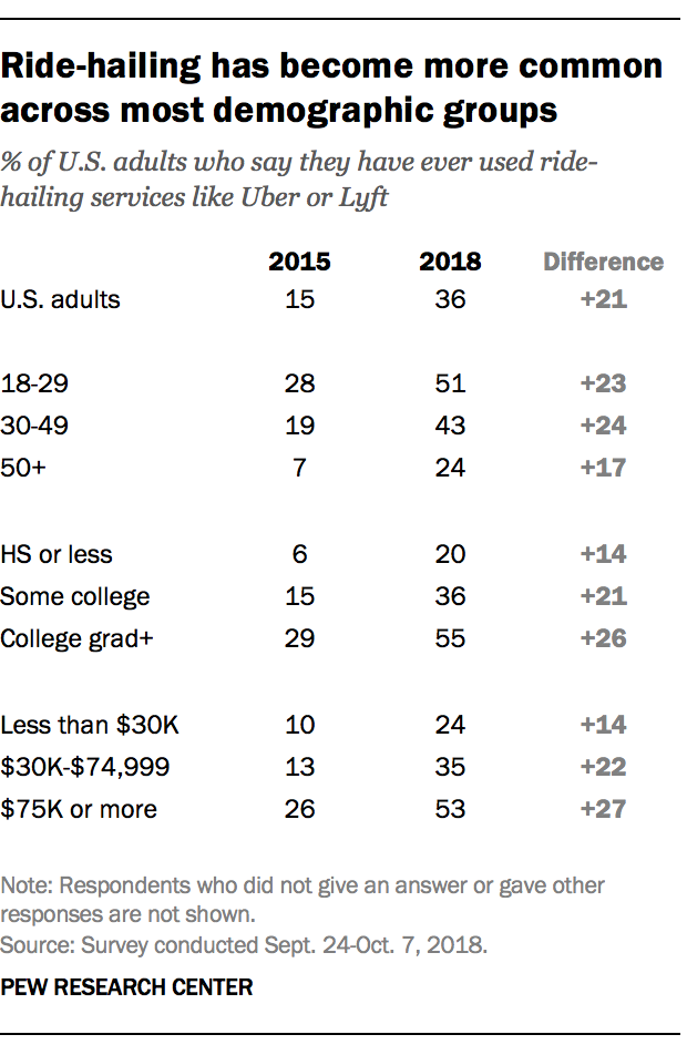 Ride-hailing has become more common across most demographic groups