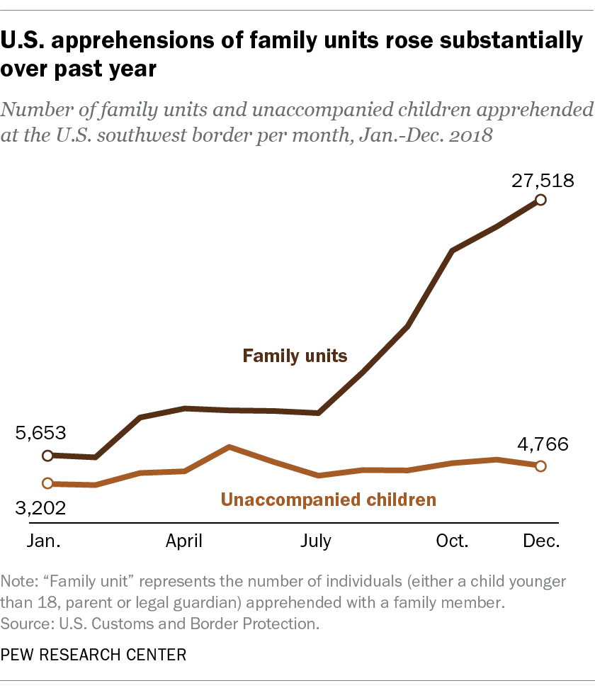 U.S. apprehensions of family units rose substantially over past year