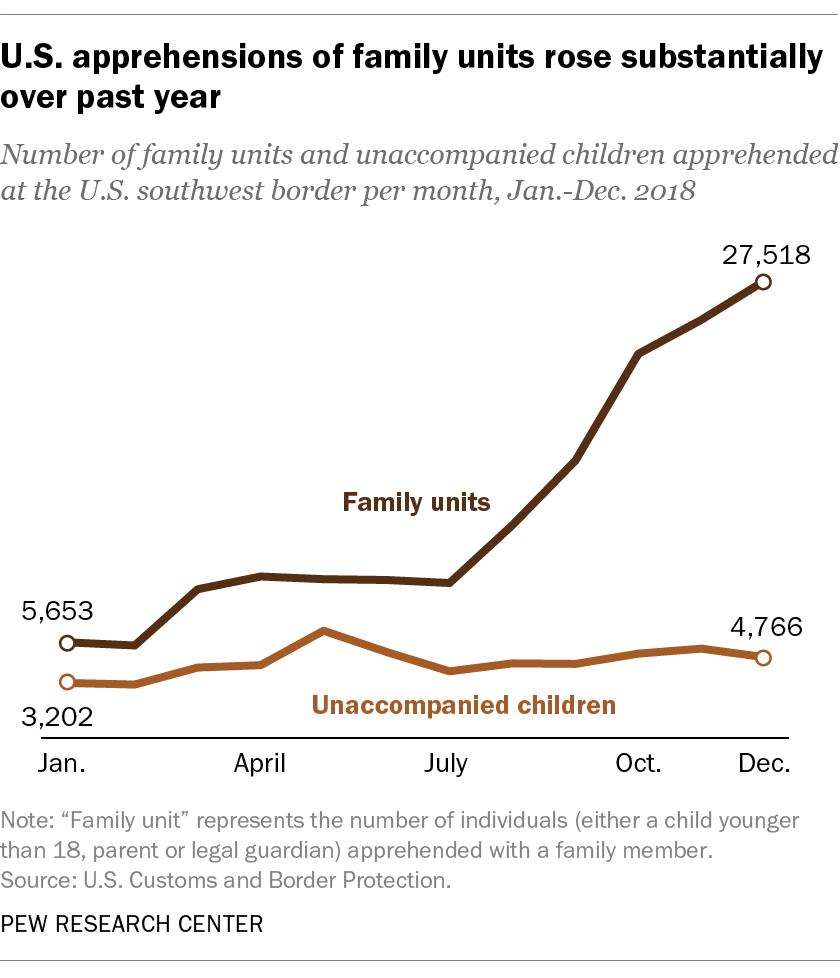 U S -Mexico border apprehensions increased in 2018 | Pew