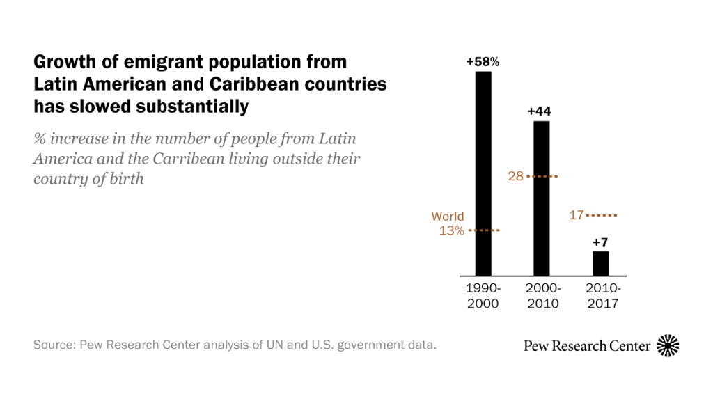 Growth of emigrant population from Latin American and Caribbean countries has slowed substantially