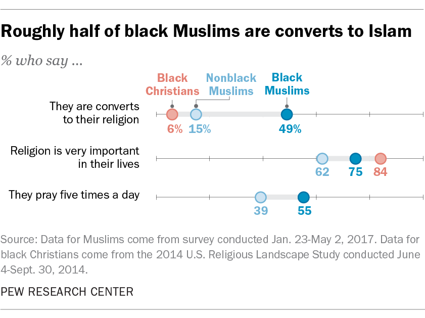 Roughly half of black Muslims are converts to Islam