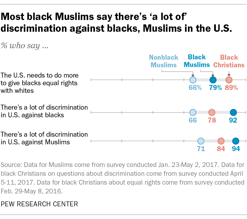 Most black Muslims say there's 'a lot of' discrimination against blacks, Muslims in the U.S.