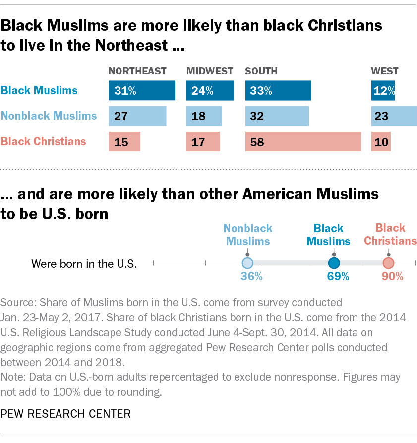 Black Muslims are more likely than black Christians to live in the Northeast ... and are more likely than other American Muslims to be U.S. born