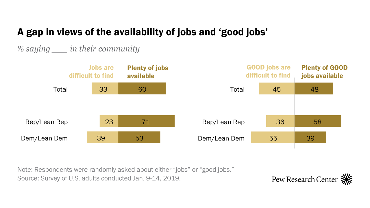 'Good jobs' vs. 'jobs': Survey experiments can measure the effects of question wording – and more