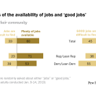 A gap in views of the availability of jobs and 'good jobs'