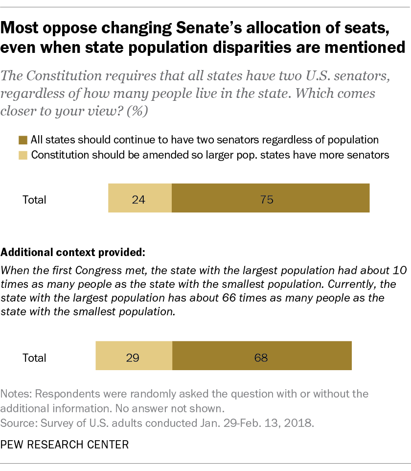 Most oppose changing Senate's allocation of seats, even when state population disparities are mentioned