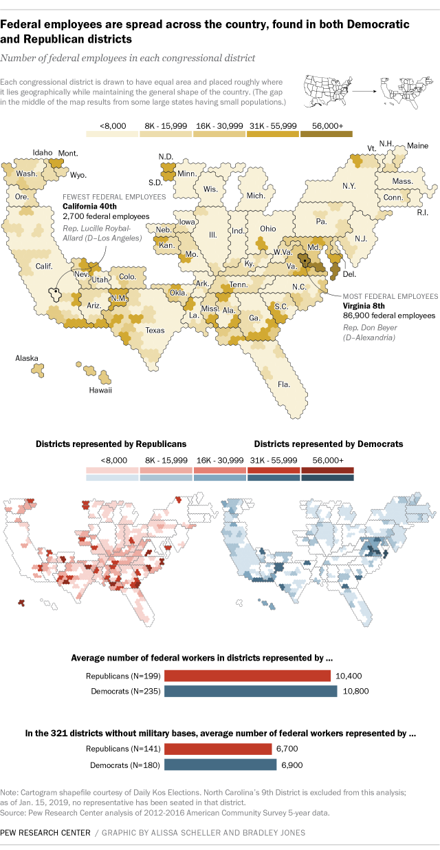 Federal employees are spread across the country, found in both Democratic and Republican districts