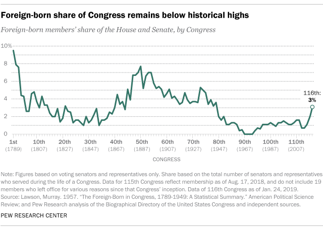 Foreign-born share of Congress remains below historical highs
